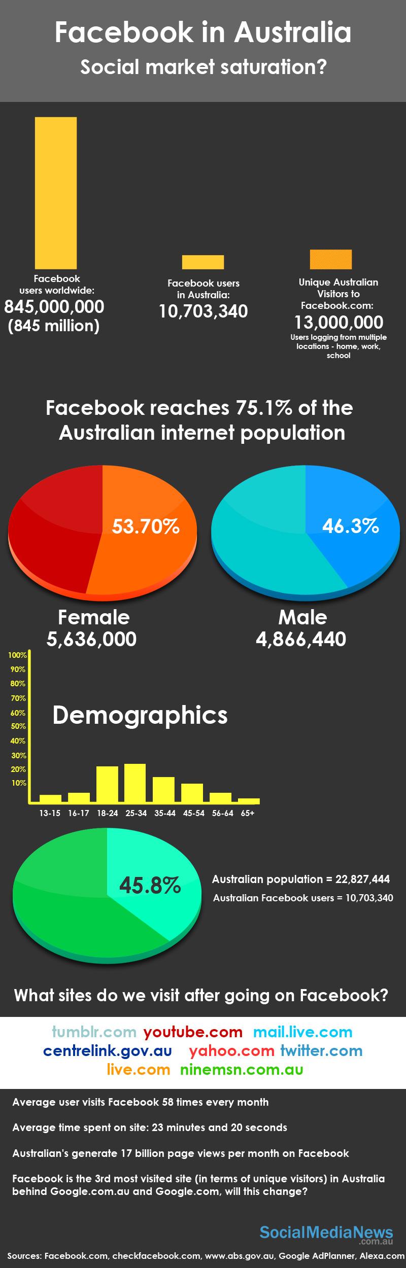 facebook statistics australia